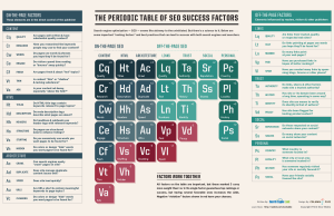 periodic-table-of-seo-success-factors