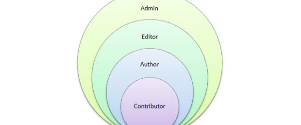 wordpress-gerarchia-utenti