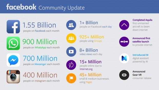 I numeri di Facebook del 2015