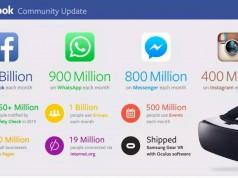 Facebook i numeri a gennaio 2016