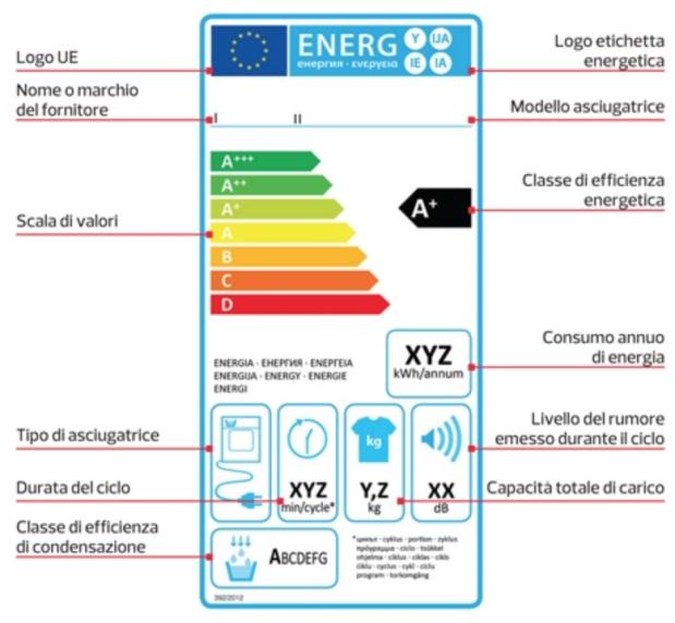 etichetta energetica asciugatrice