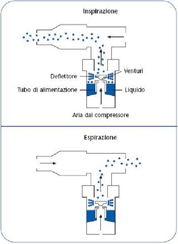 aerosol come funziona